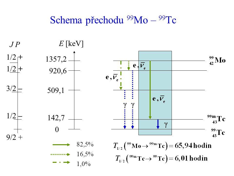 Schema přechodu 99Mo – 99Tc E [keV] J P 1/2 + 1357,2 920,6 3/2 – 509,1